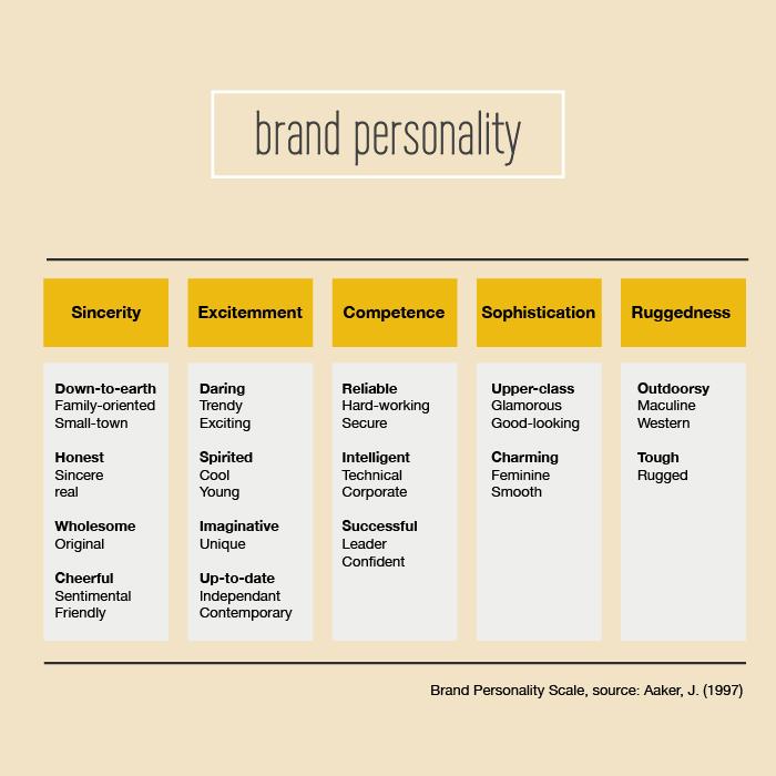 Brand-personality-dimensions-model-OCHER